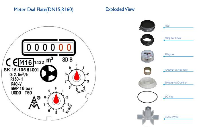 Single Jet Dry Dial Remote-Reading Plastic Water Meter