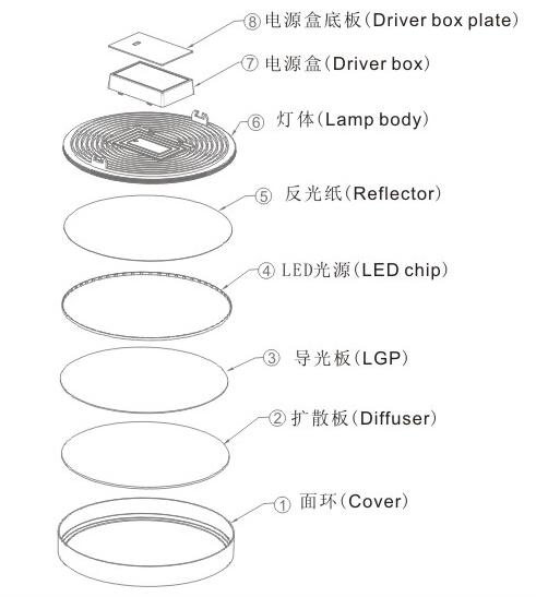 8W Ultra Narrow Edge LED Surface Panel Light for Indoor Lighting
