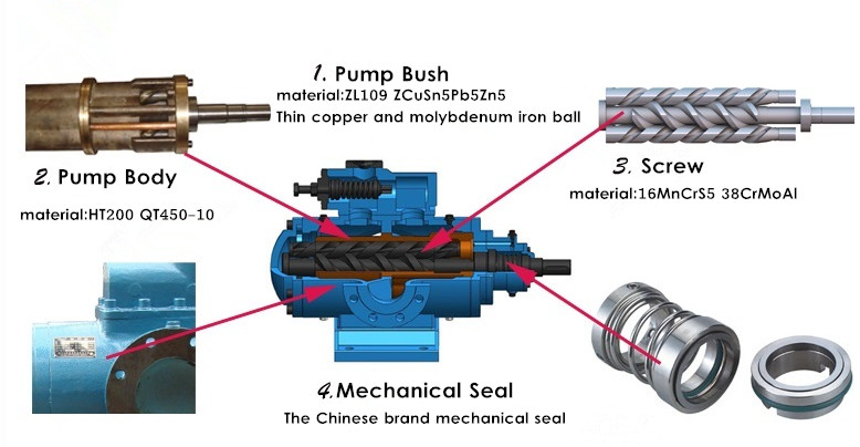 Electric Three Screw Pump
