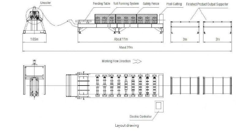 Metalldachausrüstung