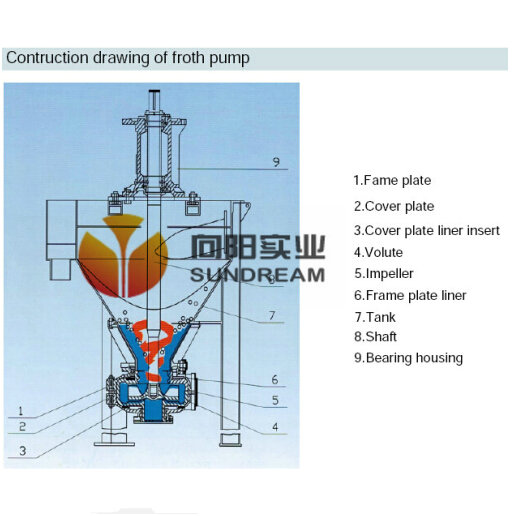 Froth Pump, Gravel Pump for Low Density Mixyures