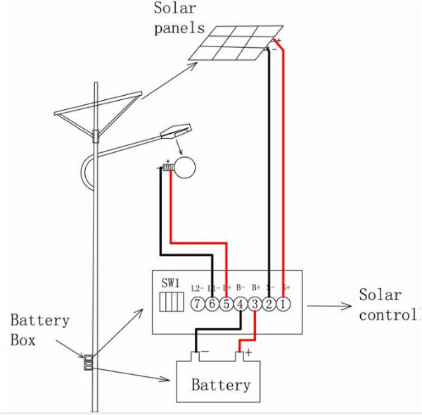 Battery Powered LED Solar Power System Wind Street Light (SX-TYN-LD-65)