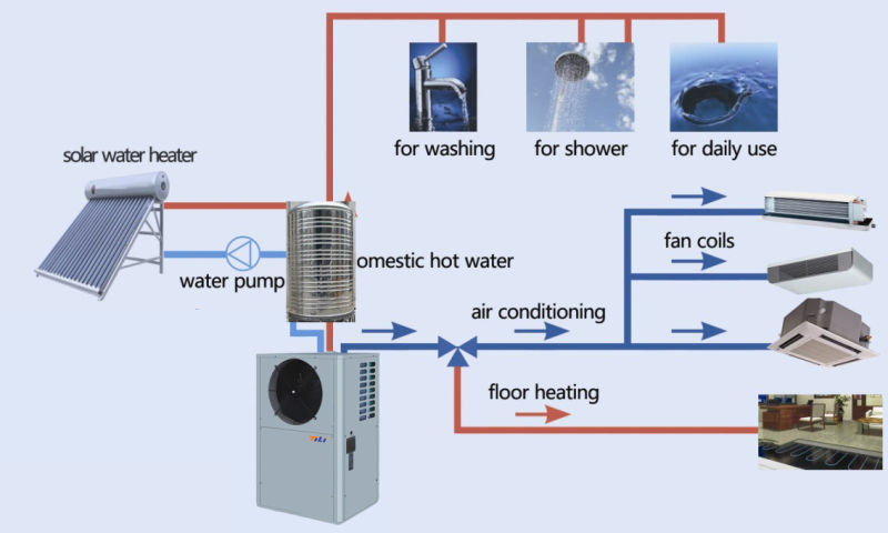 Multifunction Air Source Heat Pump with Heat Recovery