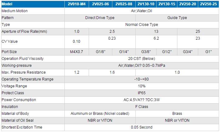 High Quality 2 Way 2V130-15 Solenoid Valve