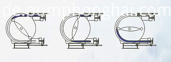 HRB series pumps