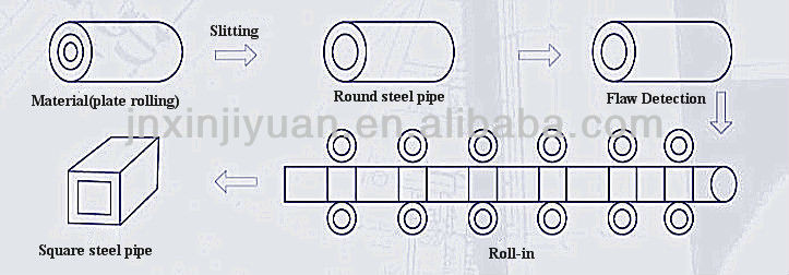 Small Square Steel Tubing