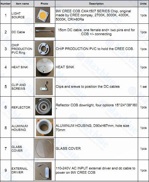 CRI90+ CREE COB Triac/0-10V/Dali Dimmable LED COB Downlight