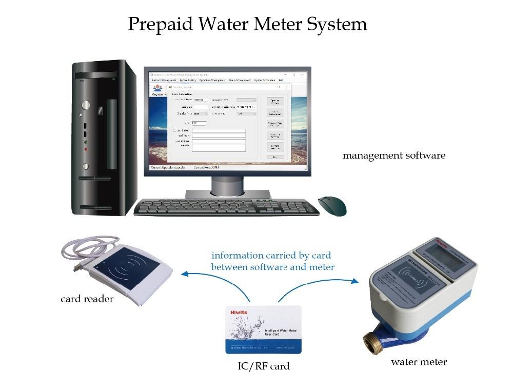 Sensus Smart Digital Flow Meter Prepaid IC Card Water Meter