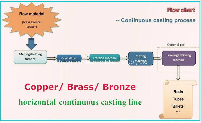 Factory Price Copper Strip Continuous Casting Machine