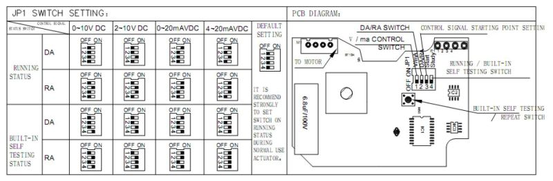 HVAC Modulating Electro Hydraulic Proportional Valve (HTW-MV13)