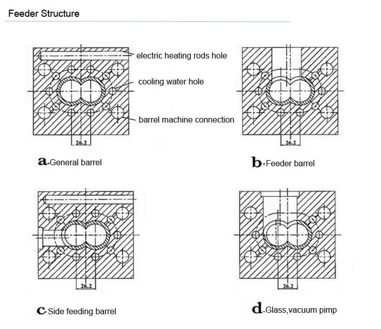 High Filler Formulation Conical Twin Screw and Barrel