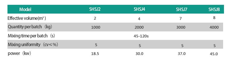 Shsj4 Competitive Price Fertilizer Double Shaft Mixer