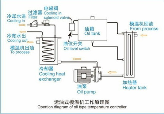 Mold Temperature Controller Oil Type