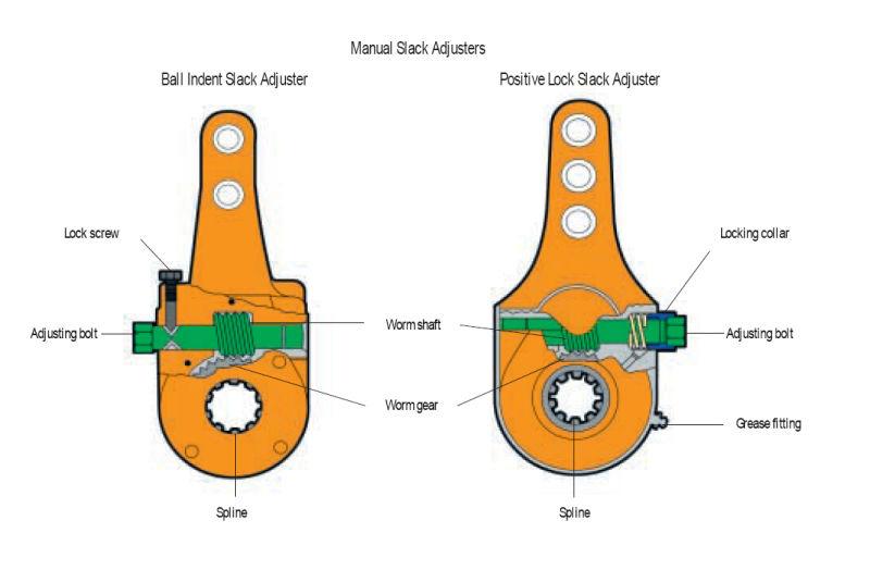 Manual Slack Adjuster for European Market (LZF1020)
