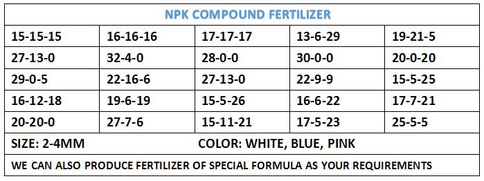 Water Soluble Nitrogen Fertilizer