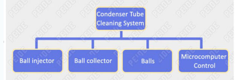 Reduce Energy Consumption Condenser Tube Cleaning System
