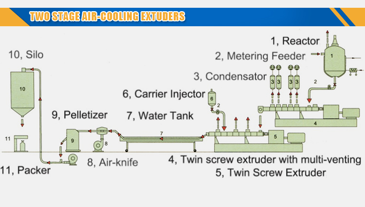 High Output Two Stage Extrusion Machine for PVC Compounding