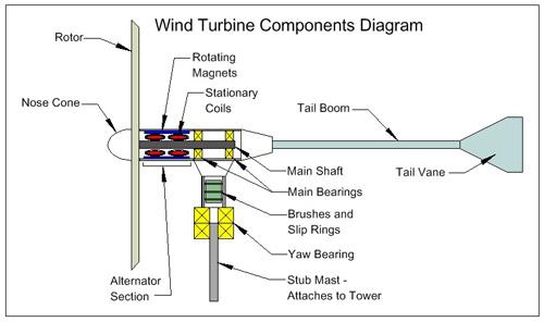 Permanent Arc Shaped Magnet for Wind Turbine Generators
