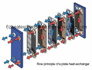 Plate Heat Exchanger for Swimming Pool Water Heating