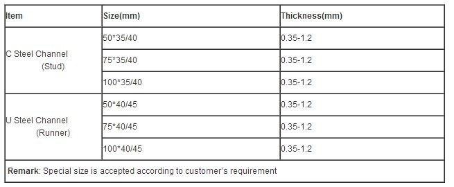 Q195 Q235 Q345 C Type C Shape Channel Steel Prices