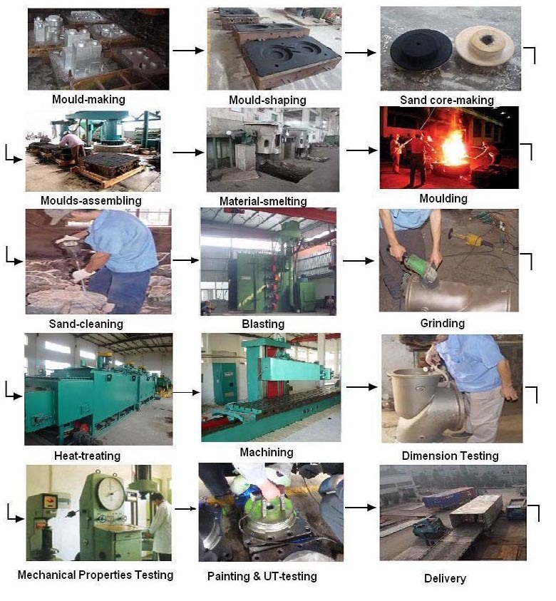 Farm Machinery Parts / Agricultural Machinery Parts