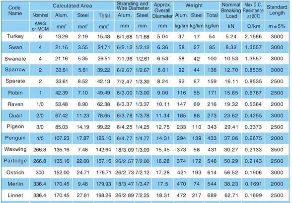 ACSR Zebra (54/3.18+7/3.18) BS/SABS ACSR Conductor
