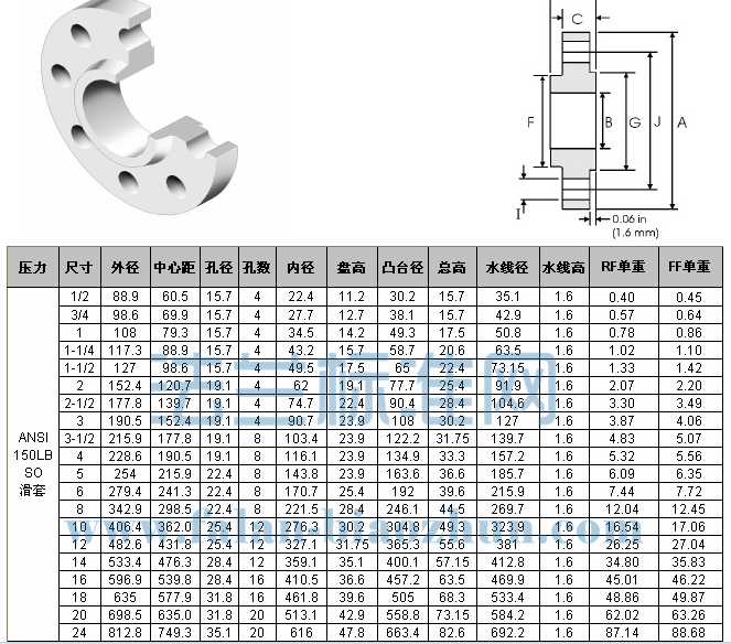 Blind Flange Stainless Steel Pipe Flange