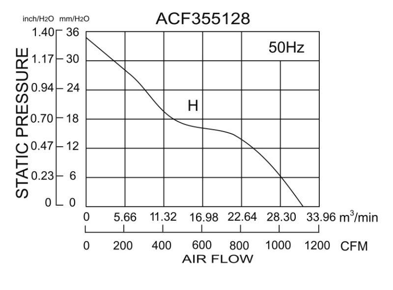 355*355*118mm Aluminum Die-Cast Ec Fans