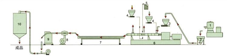 Short Glass Fiber Filled PP/PA Extruding Granulator