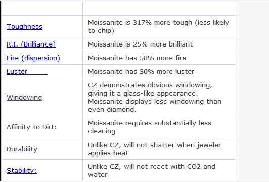 Factory Direct Sales Round Brilliant Cut White Color Moissanite Diamond for Ring Jewelry