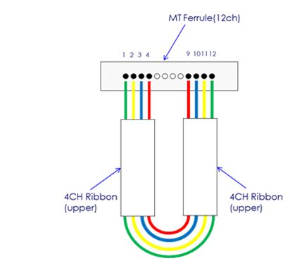 MTP/MPO Febre Optical Attenuation Loop Back for FTTX Use
