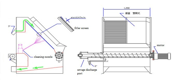 Sieve Screen Type Solid-Liquid Separation Filter