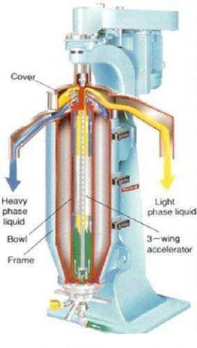 GF 80 Model Continous Tubular Centrifuge