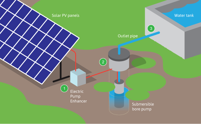 Price Solar Water Pump for Agriculture Solar Submersible Water Pump