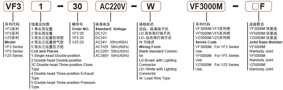 Vf5120 Pneumatic Electric Solenoid Valve Made in China Manufacture