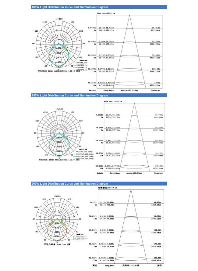 High Quality Hot Sales 20W LED Flood Light IP65