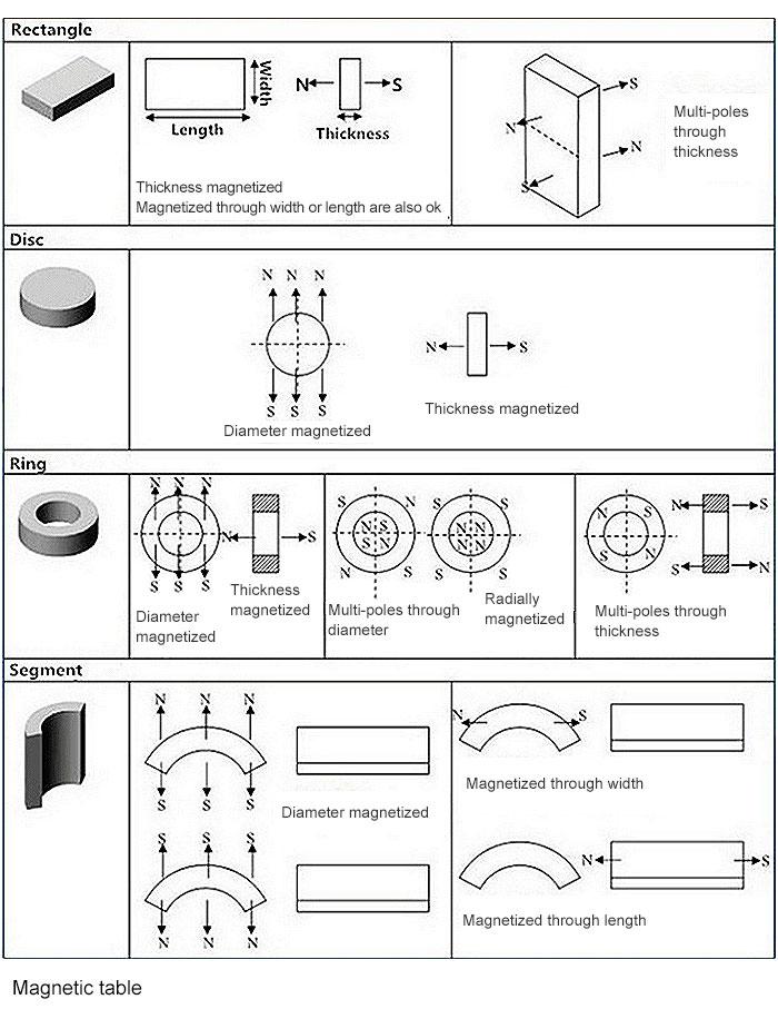 N52 Large Neodymium Motor Magnet Rare Earth Permanent Magnet