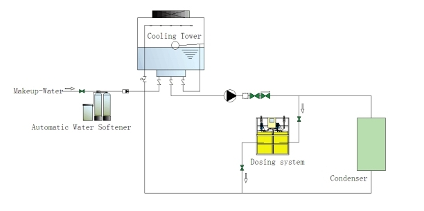 Air Conditioning Water System Using Chemical Dosing System