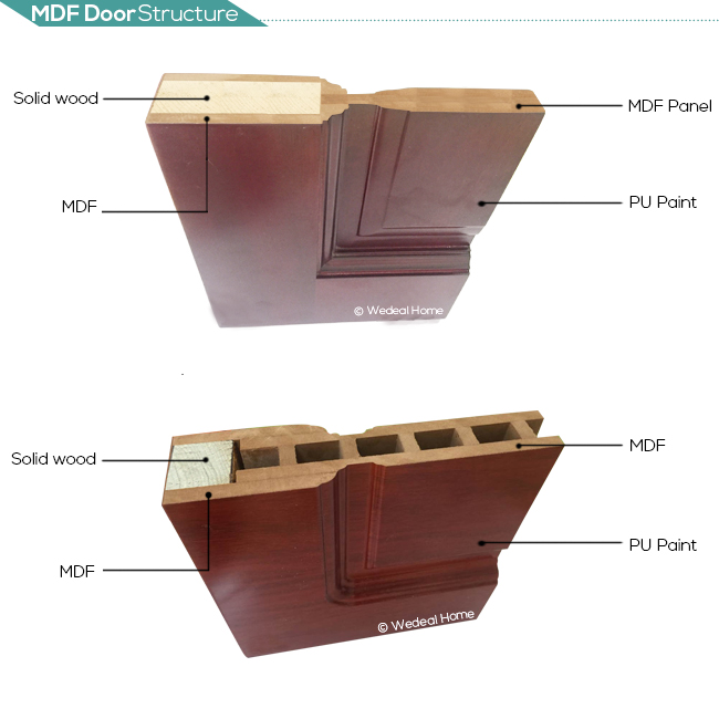 Eco-Friendly Lacquer/Painted Panel Doors for Hotel Project