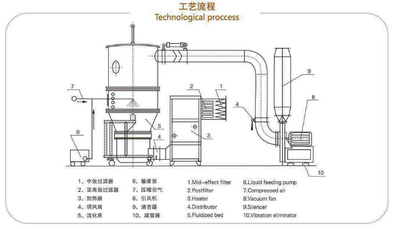 Pharmaceutical Boiling Granulator for Capsule Granule
