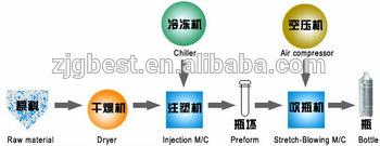 High Quality Plastic Pet Preform Injection Moulding Machine