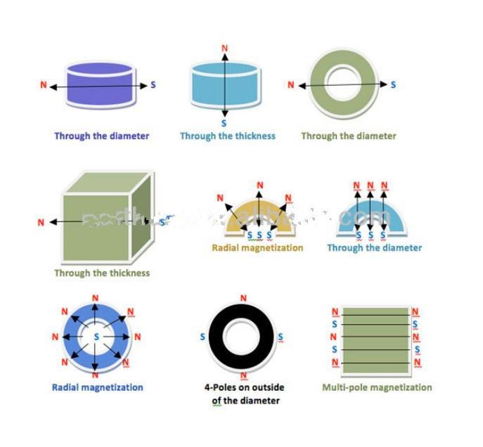 Rare Earth Manufacturer NdFeB Arc Segment Magnet