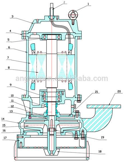 High Efficiency Agitator Centrifugal Submersible Slurry Pump