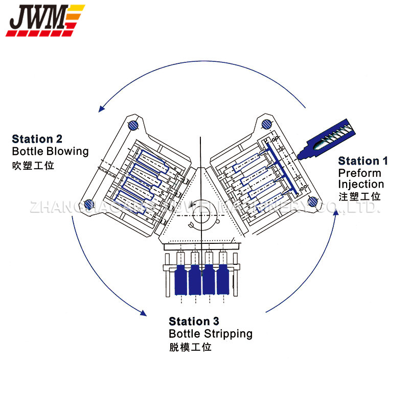 Automatic PP Bottles Injection Blow Molding Machine