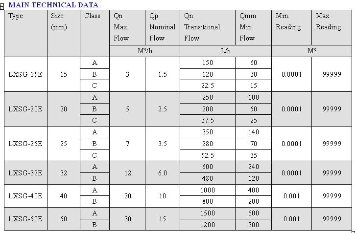 Multi Jet Dry Type Brass Remote-Reading Water Meter