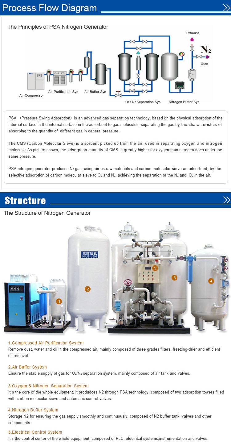 High Putiry Psa Nitrogen Generator for Electronic/Chemical