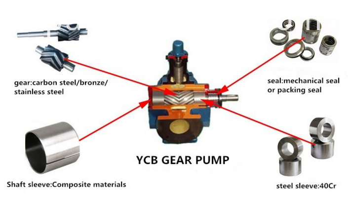 YCB lubrication oil gear pump from manufacturers