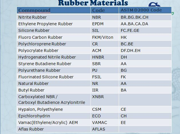 Black NBR/Buna/Nitrile Rubber Parts with ABS Compatible
