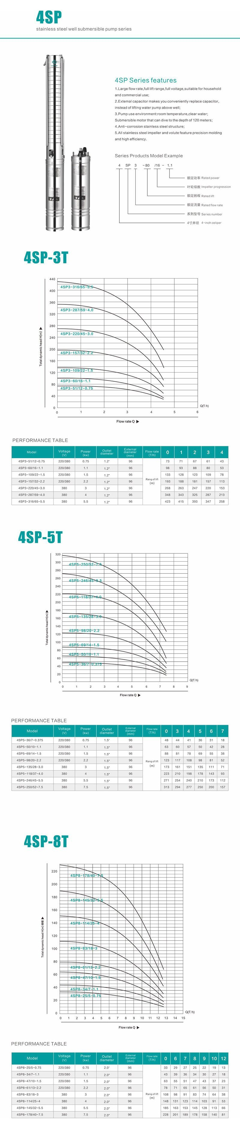 7.5hpthree-Phase Stainless Steel Multistage Submersible Pump. Deep Well Pumps