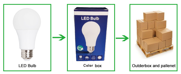 Energy Saving Plastic with Aluminum LED Bulb Light Lighting with E26 E27 B22 Socket